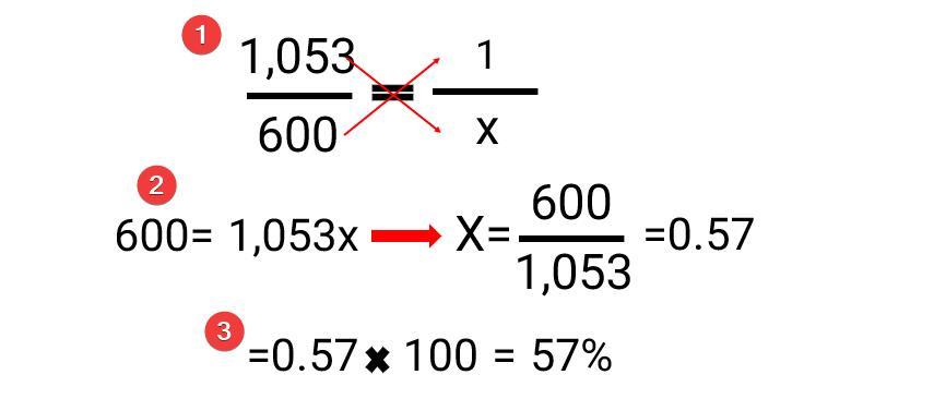 محاسبه درصد از کل در اکسل