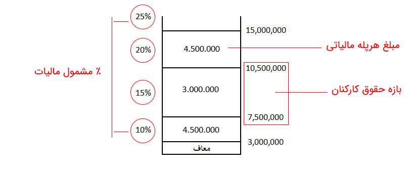 آموزش محاسبه مالیات حقوق به زبان ما زمینی ها